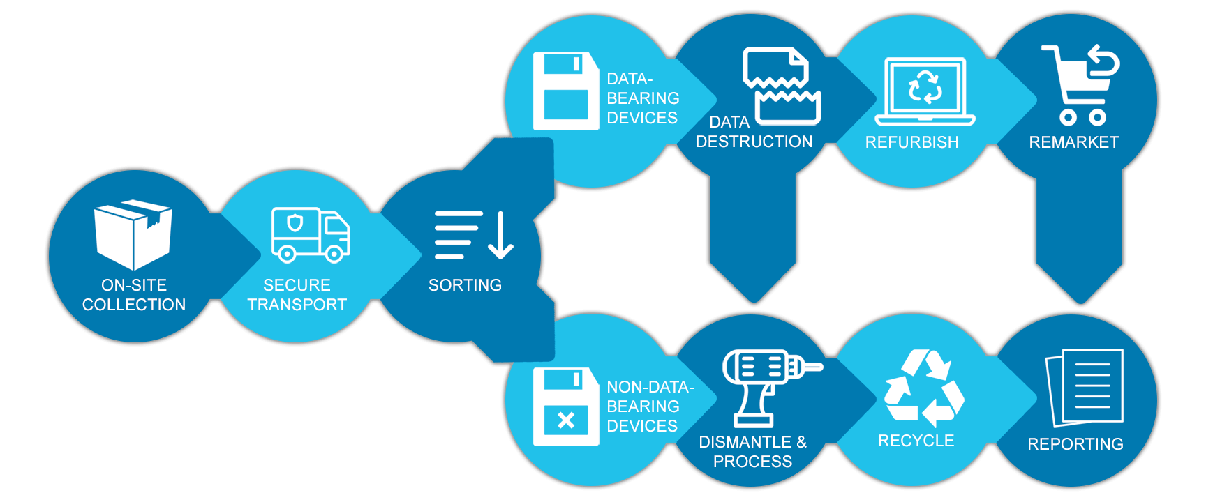 Secure data destruction and equipment recycling process